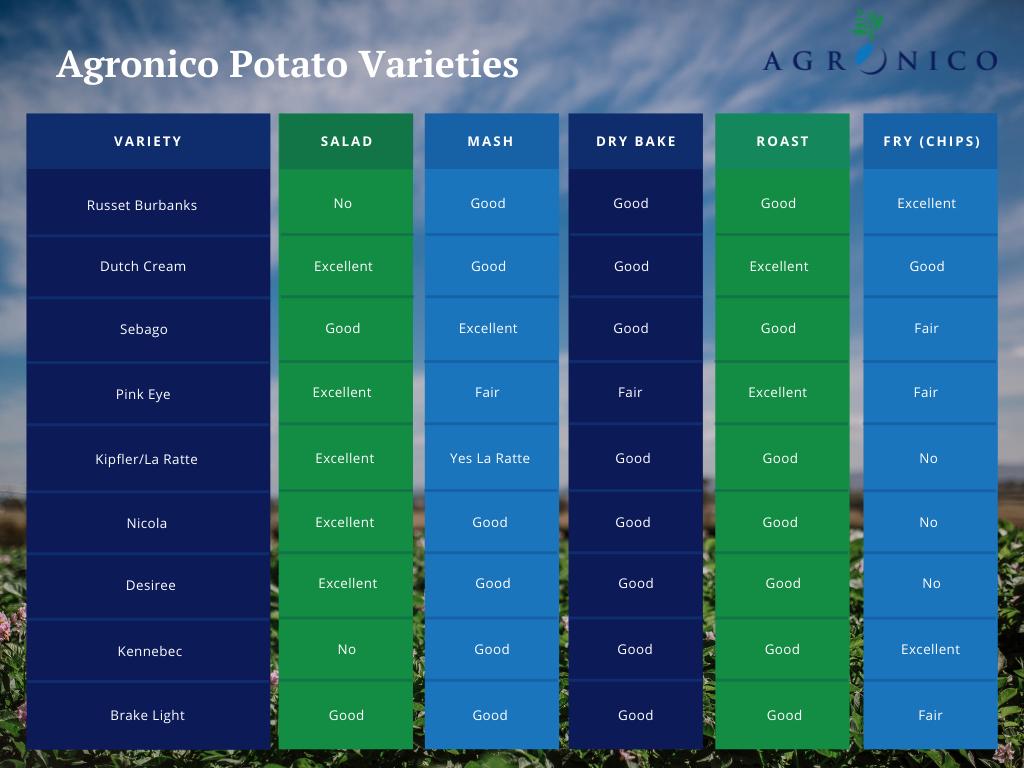 Potato Varieties for Cooking